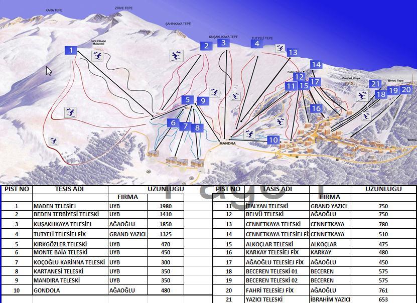 Uludag 2013 Skipass Telesiyej Ucretleri Ve Pist Uzunluklari